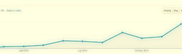 Gráfico de cómo medimos resultados para estar motivados en Superhábitos