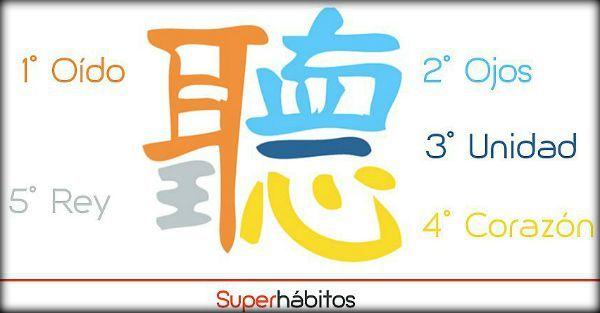 Las 5 partes del simbolo chino de la escucha activa